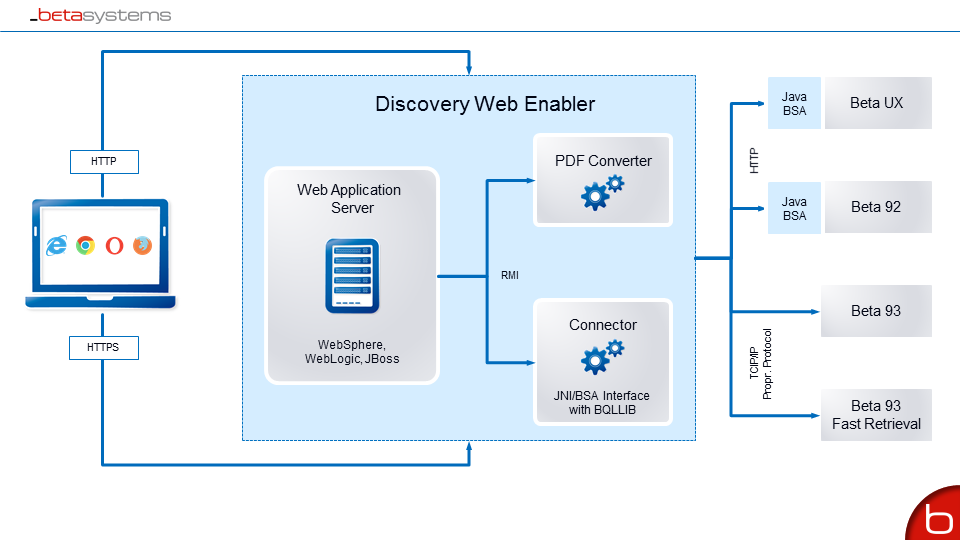 Discovery Web Enabler