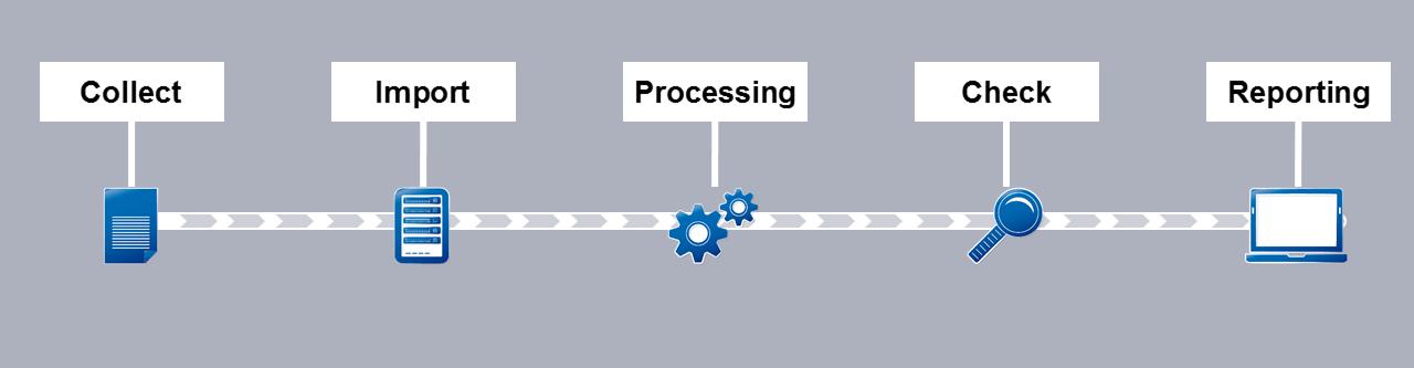 IT-Grundschutz-Compliance-Audit-Prozess