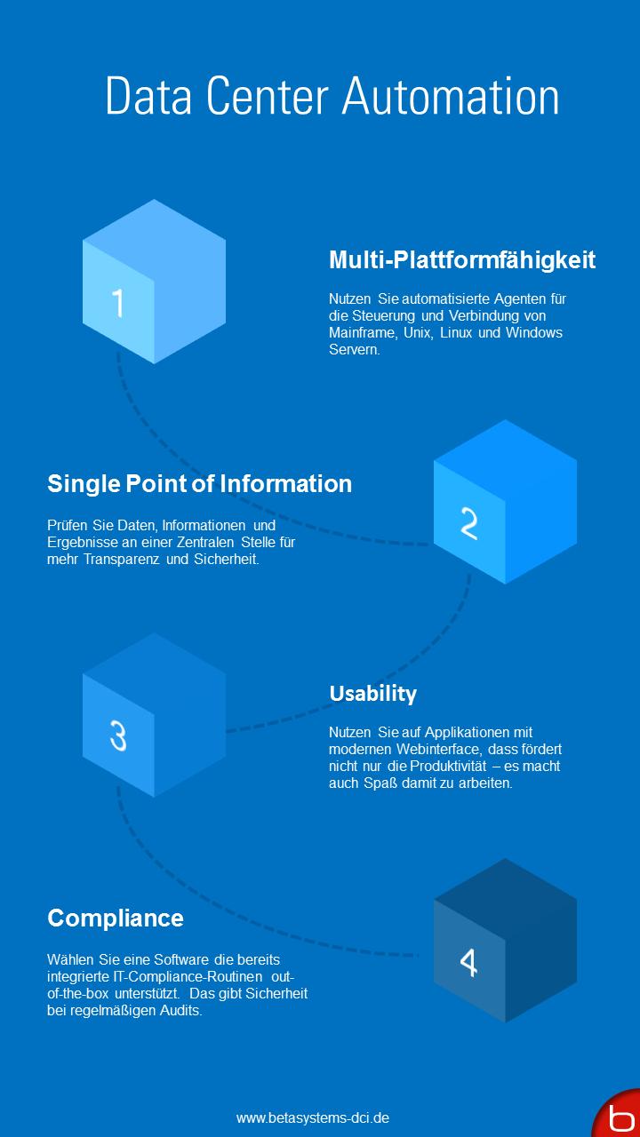 Data Center Automation Infografik