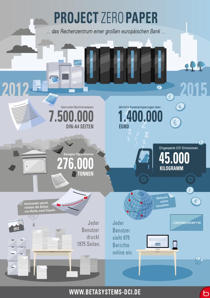 BS_Infografik-Papierloses-Rechenzentrum_13