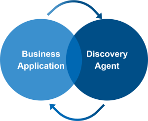 Discovery Agentennetzwerk (Beta 92 EJM)