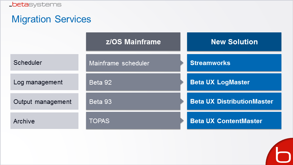 Beta Systems Migration Services