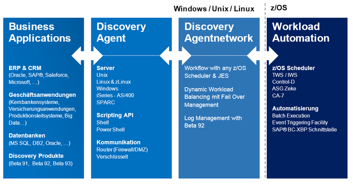 Discovery Agentennetzwerk-Beta 92 EJM