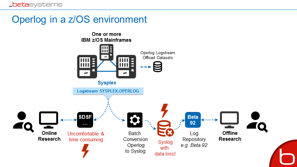 Operlog Tools in a z/OS Environment